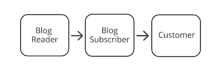 email-to-customer-funnel-2