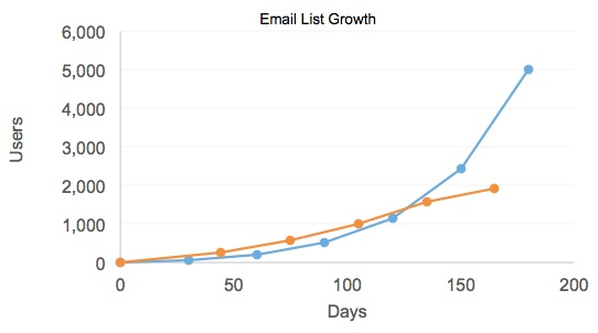 Email List Growth