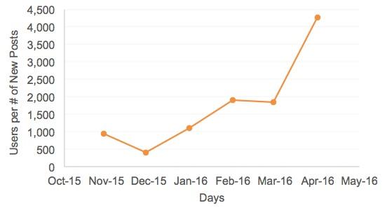 Users per new posts