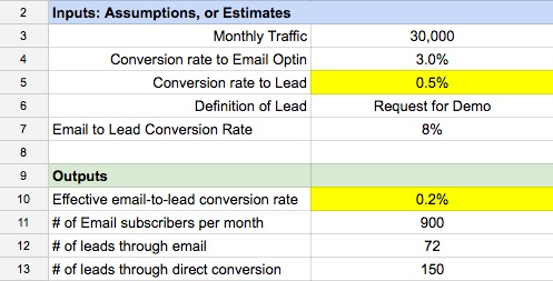 lead nurturing vs direct conversion conversion rate model