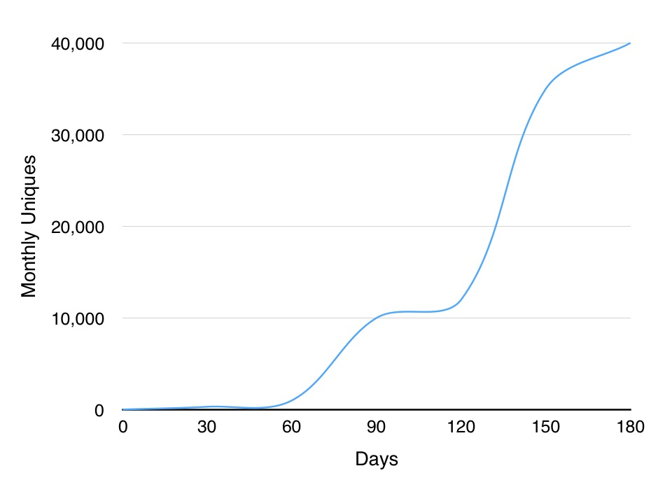 blog traffic graph possibility