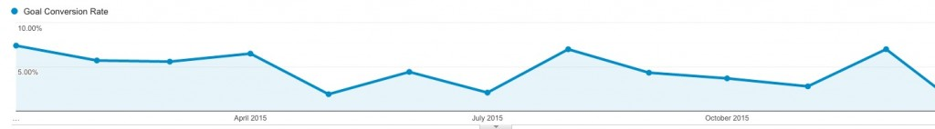 homepage_conversion_rate