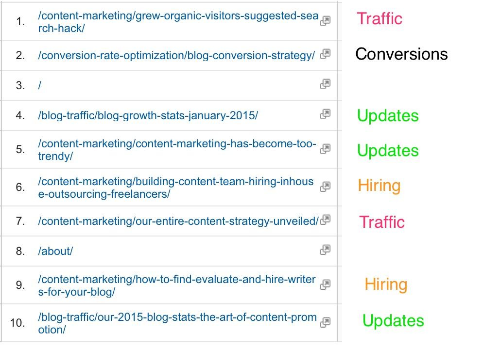 Categorize_blog_posts