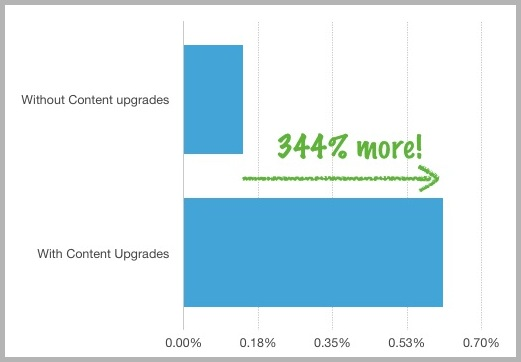 Conversion-rate-example-for-email-conversions-from-content-upgrades