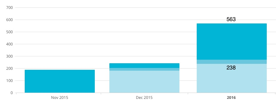 January_Mailchimp Stats