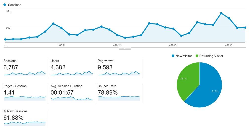 january traffic stats