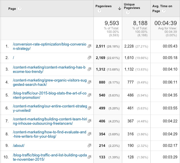 Pages_-_Google_Analytics