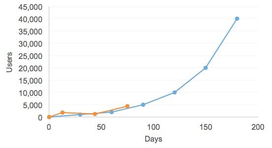 january traffic graph