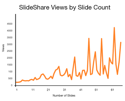 Slideshare: How I got 2,000,000 Views (Presentation Examples)