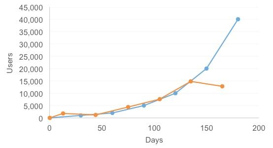 April Blog Traffic