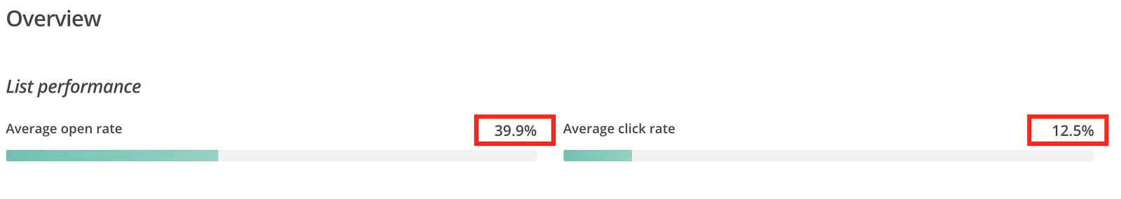 email open and click through rates