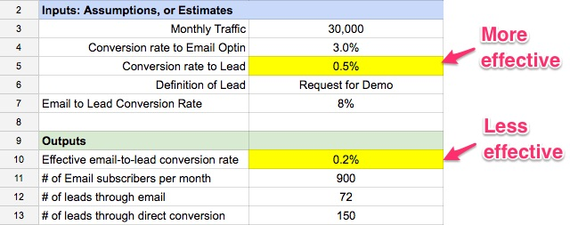 compare conversion rates