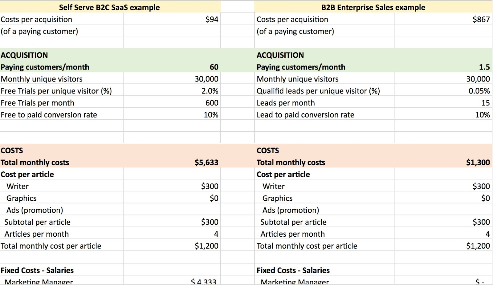 Content marketing CAC spreadsheet model 3